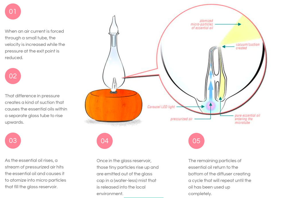 How a nebulizing diffuser works - schematic